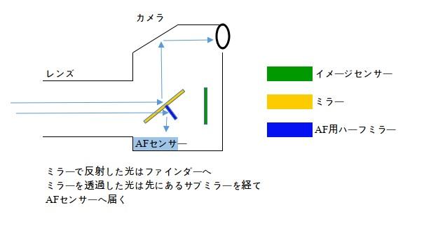 AFセンサーモジュールへの光