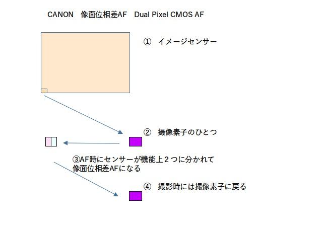 DP CMOS AFの動き